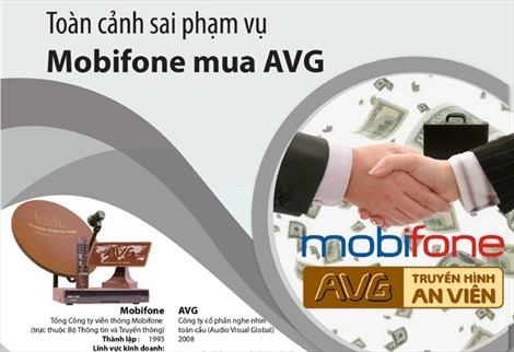 Overview of Mobifone's purchase of AVG